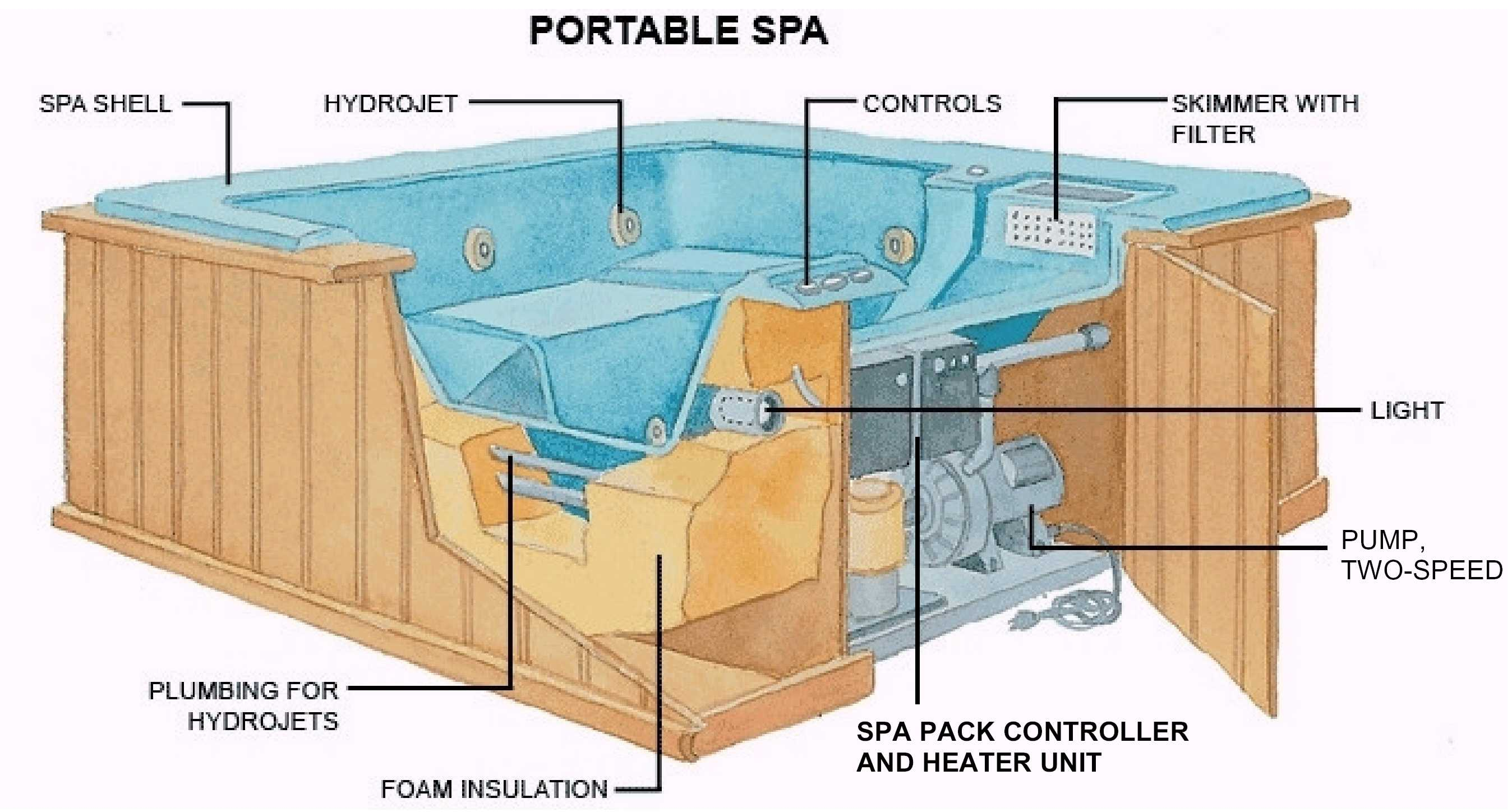 Jacuzzi piping diagram for Hot tub designs and layouts